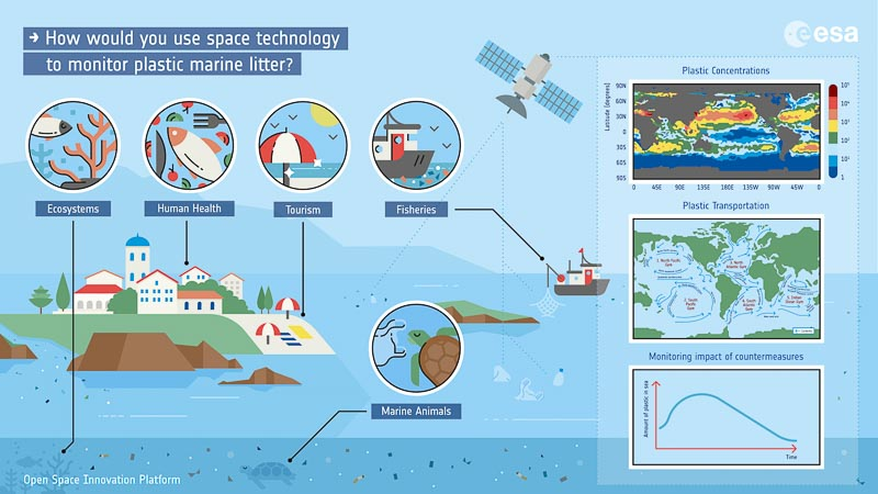 ESA Project to monitor marine litter