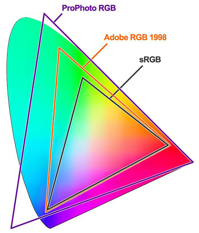 The RGB Color Profiles