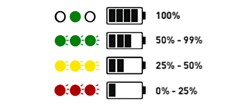 Battery status indicator lights on Sola Light.