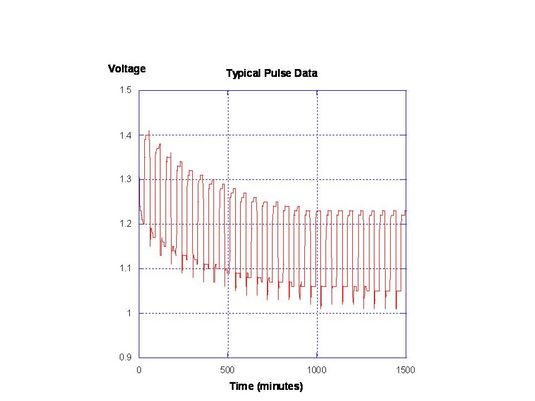 typical pulse data